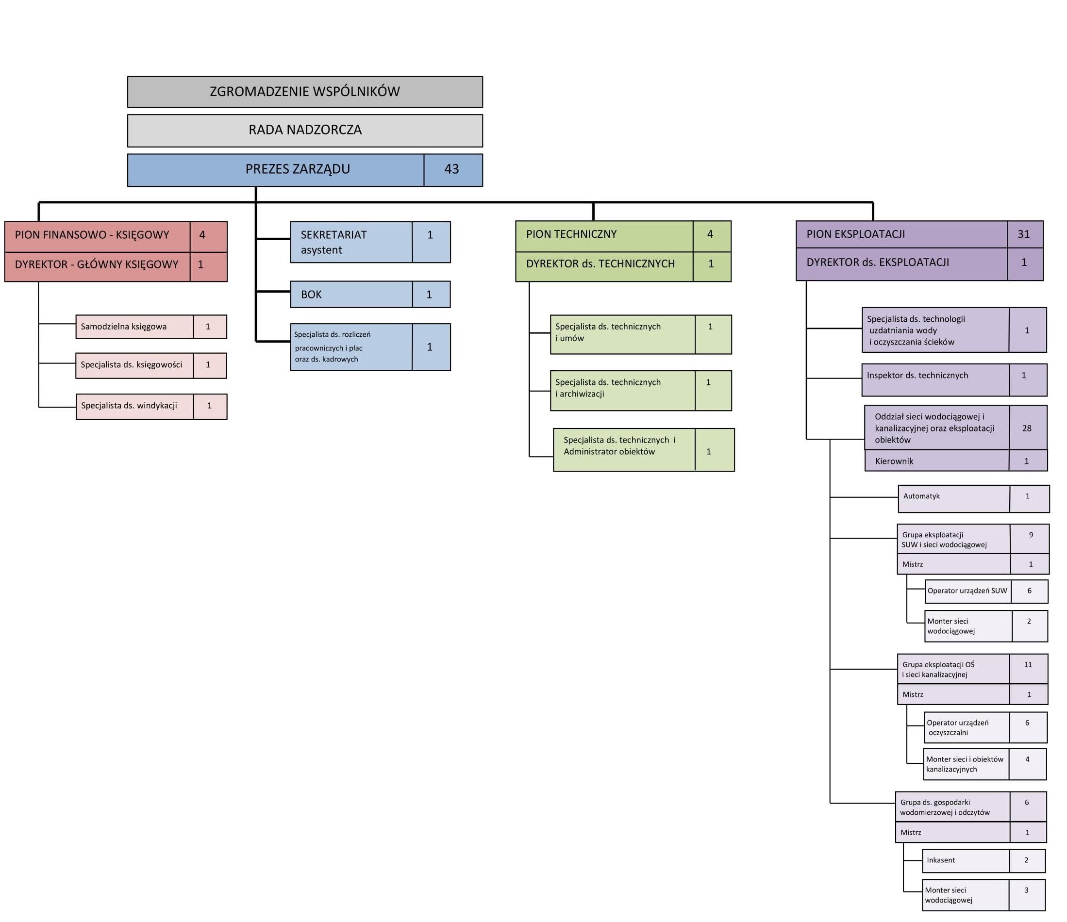 Hydrosfera Józefów - schemat organizacyjny
